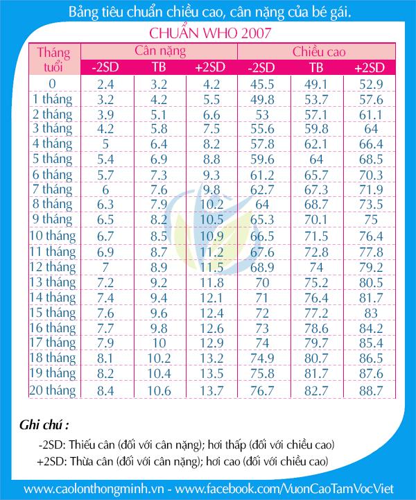 bảng tiêu chuẩn chiều cao cân nặng của bé gái